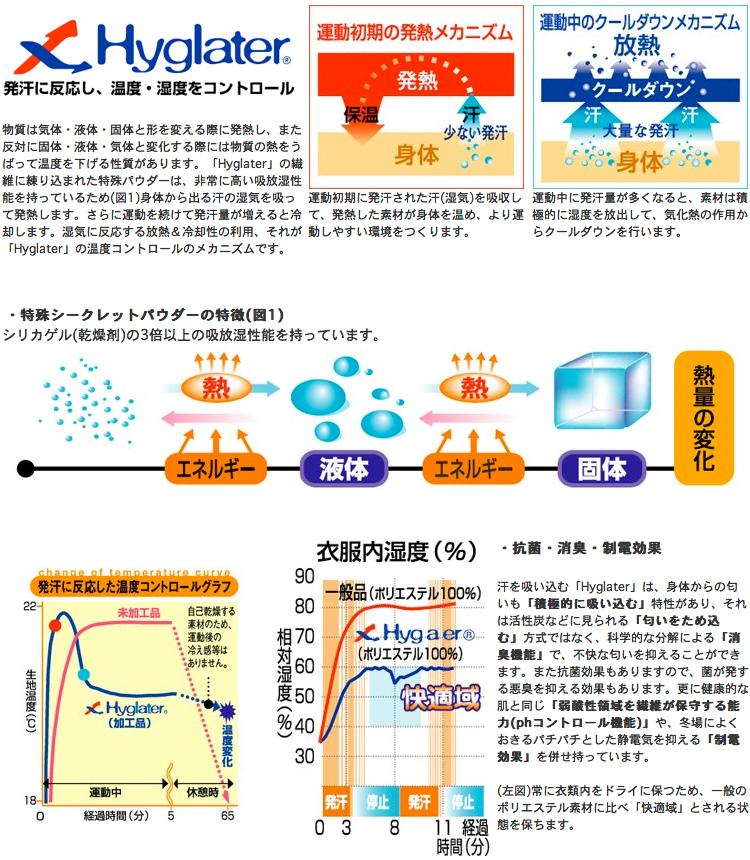 【ストライダーレース】 FixFit ランバイクのために開発された「コンプレッションインナー」セット!発汗に反応!温度をコントロール